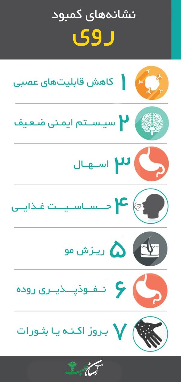 کمبود روی | نشانهها، خطرات، نحوه تشخیص، پیشگیری و درمان - آسان طب